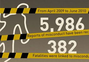 Police Brutality Statistics